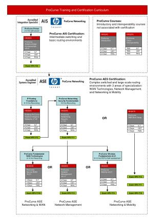 ProCurve Training and Certification Curriculum