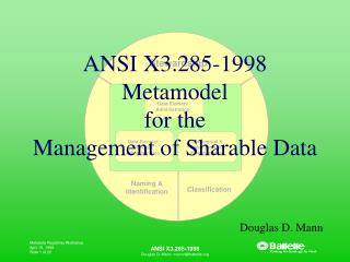 ANSI X3.285-1998 Metamodel for the  Management of Sharable Data