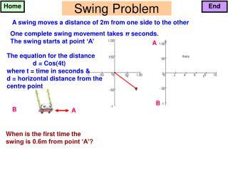 Swing Problem