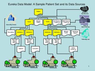 Eureka High Level Process Flow: Input/Output