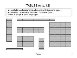 TABLES (chp. 12)