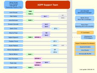 3GPP Support Team