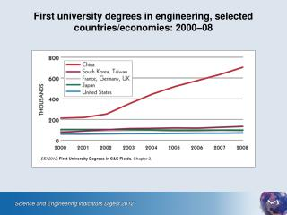 First university degrees in engineering, selected countries/economies: 2000–08