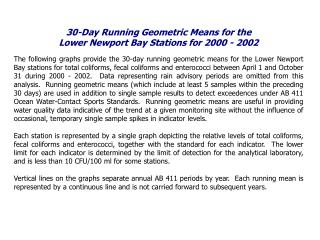 30-Day Running Geometric Means for the  Lower Newport Bay Stations for 2000 - 2002