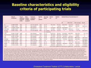 Baseline characteristics and eligibility  criteria of participating trials