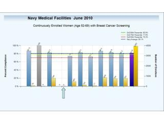 phn dashboard breast cancer screening