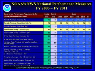 NOAA's NWS National Performance Measures  FY 2005 – FY 2011