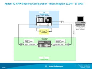 Agilent IC-CAP Modeling Configuration - Block Diagram (0.045 - 67 GHz)