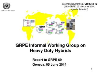 GRPE Informal Working Group on  Heavy Duty Hybrids