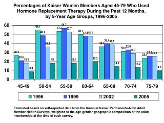 2005 Member Health Survey Shows Significant Drop in HRT Use Compared to Previous Survey Year