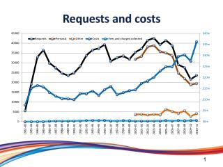 Requests and costs