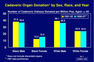 Cadaveric Organ Donation* by Sex, Race, and Year
