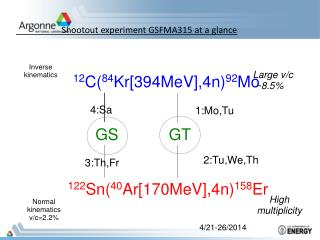 Shootout experiment GSFMA315 at a glance