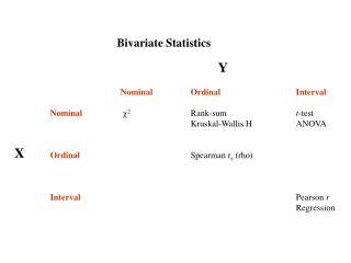 Bivariate Statistics