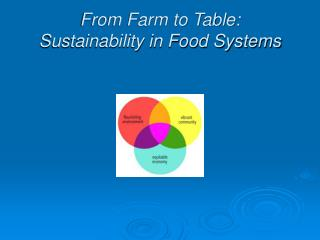 From Farm to Table: Sustainability in Food Systems