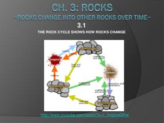 Ch. 3: Rocks ~Rocks change into other rocks over time~