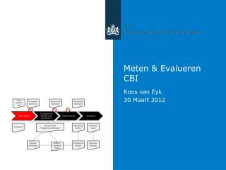 Meten  &  Evalueren CBI