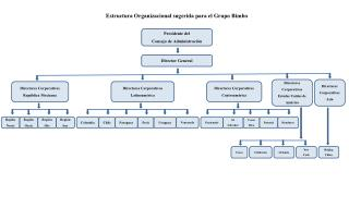 Estructura Organizacional sugerida para el Grupo Bimbo