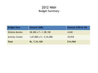 2012 WAH  Budget Summary