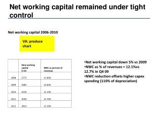 Net working capital remained under tight control
