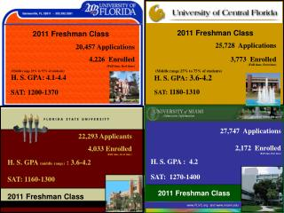 27,747   Applications 2,172   Enrolled (Full time, first time)    H. S. GPA :  4.2 SAT:  1270-1400