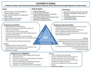 Needed from the DISTRICT : Expanded  RtI policy and framework