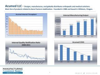 Acumed LLC Reintroduction of Lean T ools