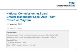 National Commissioning Board Greater Manchester Local Area Team  Structure Diagram
