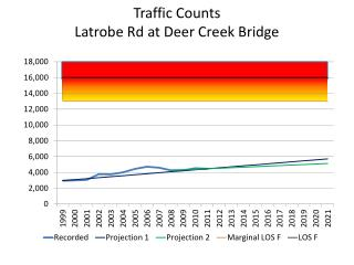 Traffic Counts Latrobe Rd at Deer Creek Bridge