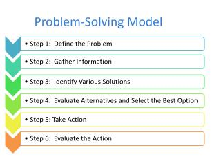 Problem-Solving Model
