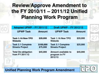Review/Approve Amendment to the FY 2010/11 – 2011/12 Unified Planning Work Program