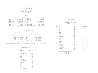 SAS  시스템                               UNIVARIATE  프로시저
