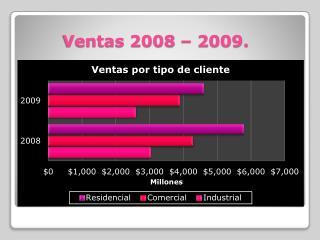 Ventas 2008 – 2009.