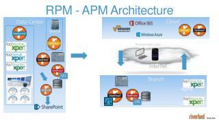 RPM - APM  Architecture