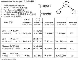 DnG  Worldwide Marketing Plan  台湾 奖金制度 Retail Commission  零售佣金  Direct  Sponsor Bonus  直推奖金