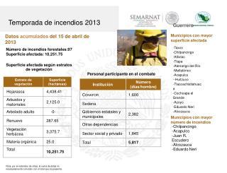 Datos  acumulados del 15 de abril de 2013