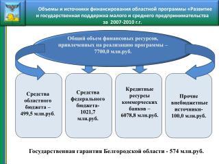 Прочие  внебюджетные  источники-  100,0 млн.руб.