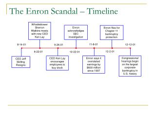 The Enron Scandal   Timeline