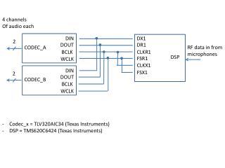 Codec_x  = TLV320AIC34 (Texas Instruments) DSP = TMS620C6424 (Texas Instruments)