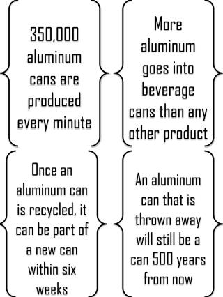 350,000 aluminum cans are produced every minute