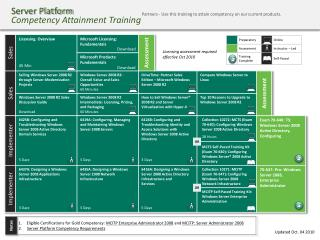 Server Platform Competency Attainment Training