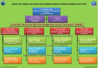 GRUPO DE TRABAJO DE ALERTA DE TSUNAMIS PARA EL PACÍFICO SUDESTE (G/T ATPS)