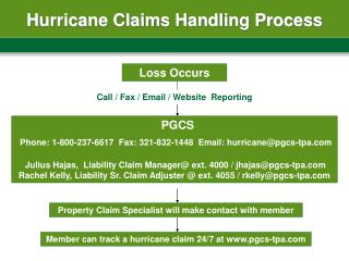 Hurricane Claims Handling Process