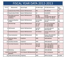 FISCAL YEAR DATA 2012-2013