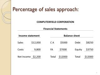 Percentage of sales approach: