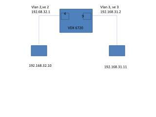 VDX 6720