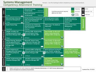 Systems Management Competency Attainment Training