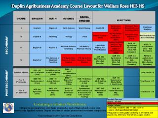 Duplin Agribusiness Academy Course Layout for Wallace Rose Hill-HS