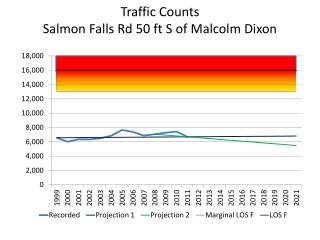 Traffic Counts Salmon Falls Rd 50 ft S of Malcolm Dixon