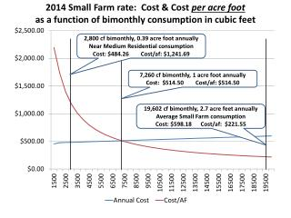 2,800  cf  bimonthly, 0.39 acre foot annually Near Medium Residential consumption